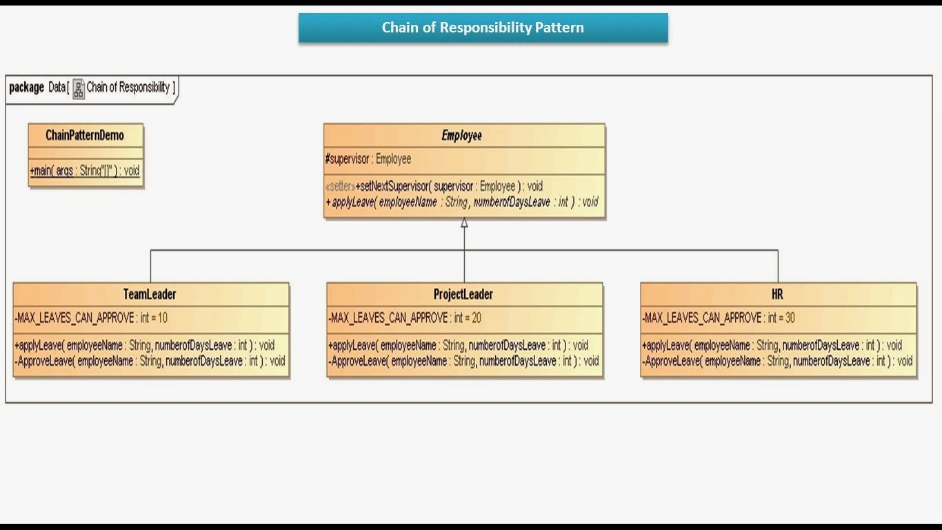JAVA EE: Chain Of Responsibility Design Pattern