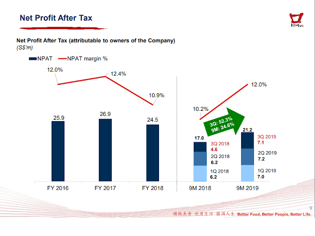 Koufu Group's Net Profit After Tax increased by a huge margin when comparing 2018 to 2019.