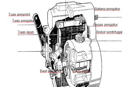 Governor Sentrifugal Mekanis (Fungsi, Macam, Komponen dan Cara Kerja)