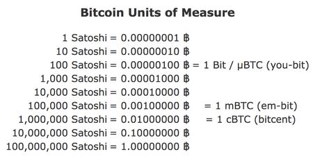 table-satoshi-bitcoin