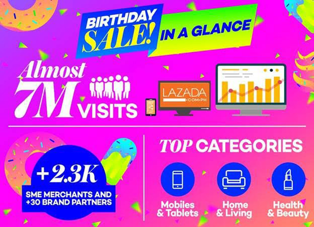 8c8758b093f1 Lazada sent online shoppers into a frenzy starting midnight of March 15  with product deals and flash sales up to 90% off. The Philippines alone  recorded ...