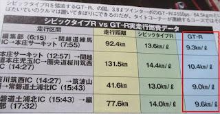日産GTR vs シビックタイプR 実燃費対決