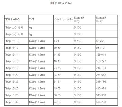 Tổng hợp báo giá sắt thép xây dựng tháng 11 năm 2016