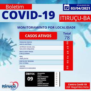Covid-19:  Aumentam os casos em  Itiruçu, 25 só neste sábado