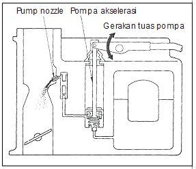 akselerasi pada karburator