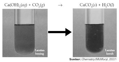 unsur yang terkandung dalam senyawa karbon Cara Menguji Adanya Unsur C, H, dan O dalam Suatu Senyawa Kimia