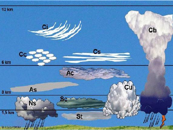 Blog De Los Niños El Tiempo Las Nubes