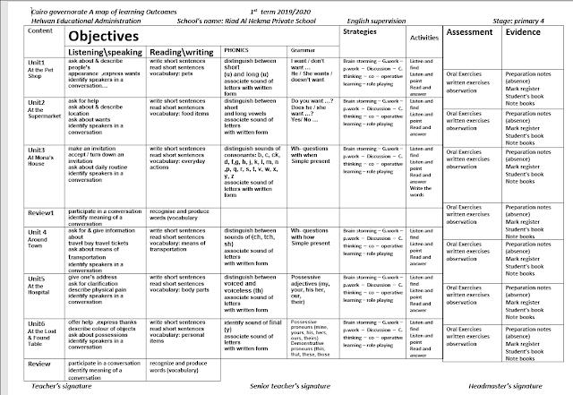 نواتج التعلم جميع المراحل التعليمية الترم الاول 2020 من موقع دروس تعليمية اون لاين