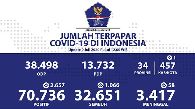 Update Kasus Positif COVID 19 Indonesia 9 Juli 2020