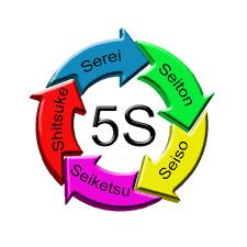 Giáo trình đào tạo 5S - Tạo môi trường làm việc hiệu quả - Training syllabus 5S Efficient work environment using 5S