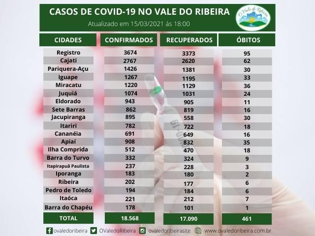 Vale do Ribeira soma 18.568 casos positivos, 17.090 recuperados e 461 mortes do Coronavírus - Covid-19