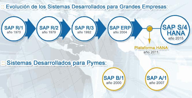 SAP R1 hasta S4Hana