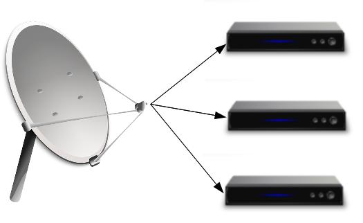 Conectarea mai multor receptoare la un singur LNB