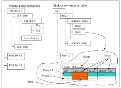 Struktur penyimpanan file dan tabel dalam basis data