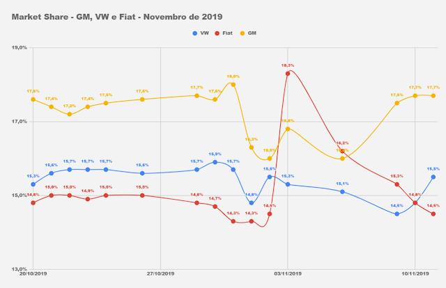 Os carros mais vendidos do Brasil em novembro de 2019