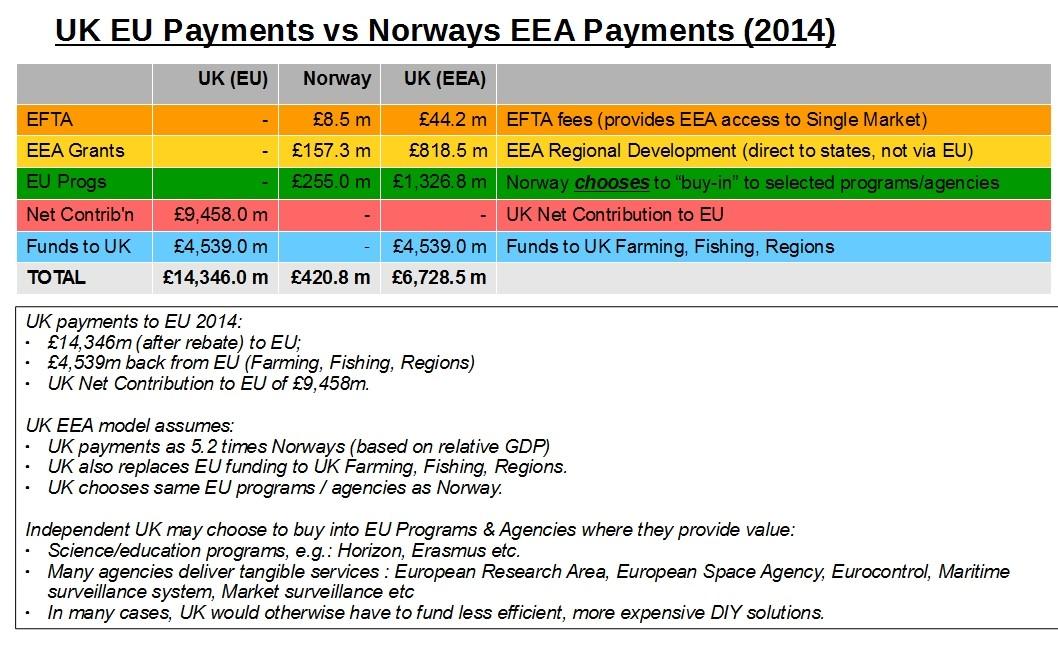 UK+EU+vs+EEA+payments+2014.jpg