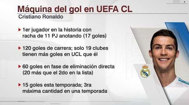 Cristiano Ronaldo, La máquina del Gol de la Champions League