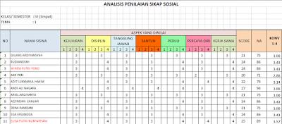 Analisis Ulangan Harian Kurikulum 2013 Kompetensi Sikap Spritual dan Sosial
