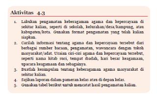 Aktivitas 4.3 Tabel 4.3 Keberagaman Agama Disekitar Kita PKN kelas 7