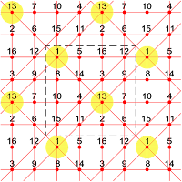 The extra-magic partially pandiagonal tori type T4.04 of order-4 have 2 extra-magic intersections.
