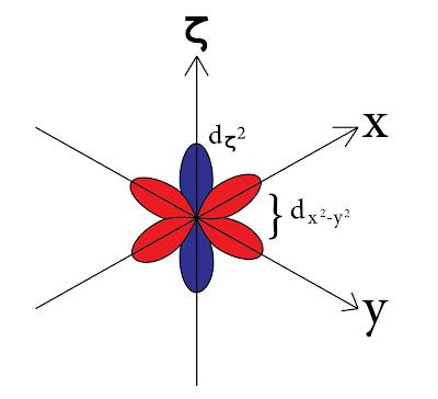 المدارات dx²-y² و dζ² الموجودة على المحاور.