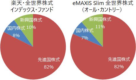 全世界株式インデックスファンドの構成比(比率、割合)