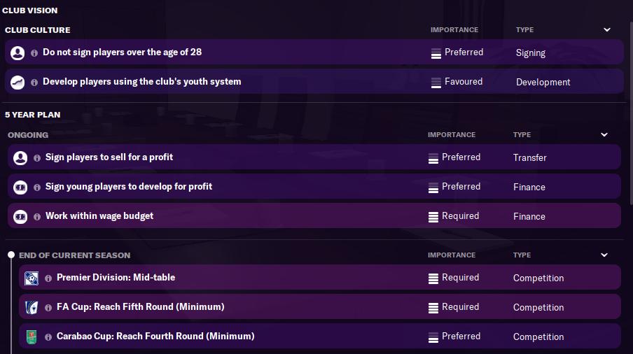 FM21 Newcastle Board Requirements
