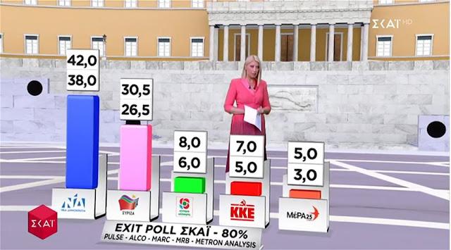 Ανακοινώθηκαν τα  exit polls - Διψήφια η διαφορά Ν.Δ. - ΣΥΡΙΖΑ