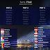 ESC2021: Distribuição das semifinais do Festival Eurovisão 2020 transita para 2021