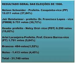 A imagem mostra o resultado final das eleições municipais de campo Bom em 1996.