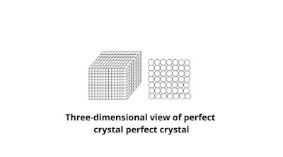 Three-dimensional view of perfect crystal; front view of perfect crystal