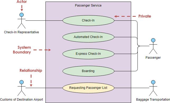 Gambar-Simbol-Use-Case-Diagram