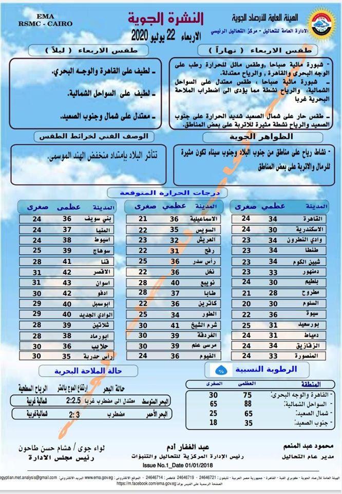 اخبار طقس الاربعاء 22 يوليو 2020 النشرة الجوية فى مصر