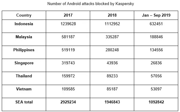 Number of Android attacks blocked by Kaspersky