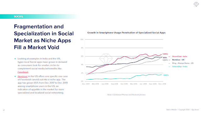 Fragmentation and Specialization in Social Market as Niche Apps Fill a Market Void