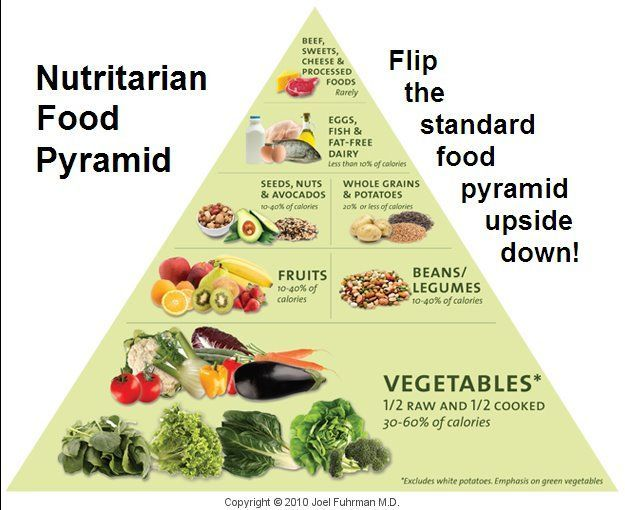 The Perfect  Balanced Diet Chart With Their Name