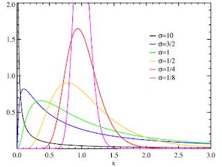 Preciso saber matemática para programar? 440px-Lognormal_distribution_PDF
