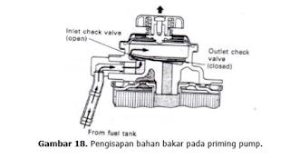 Pengisapan bahan bakar pada priming pump