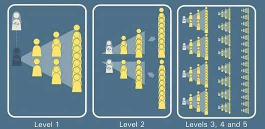 Inilah Penjelasan Singkat Mengenai Bisnis Mullti Level Marketing (MLM), ascentosrs, artikel bisnis