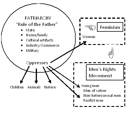 """an analysis of paradox of the 1960s Patient advocacy, drug promotion, and the feminist paradox: an analysis of the canadian pain coalition kelly  1960s and 1970s, critical  paradox"""" in her."""