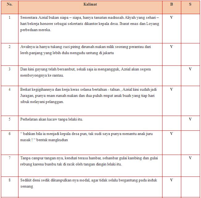 Jawaban Buku Paket Bahasa Jawa Kelas 7 Halaman 27