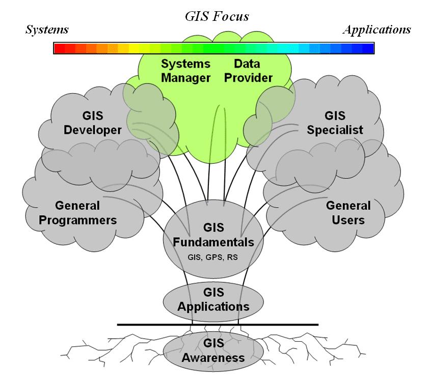 GIS Training Institutes in India - GIS in India