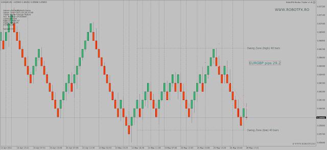Renko trend trading