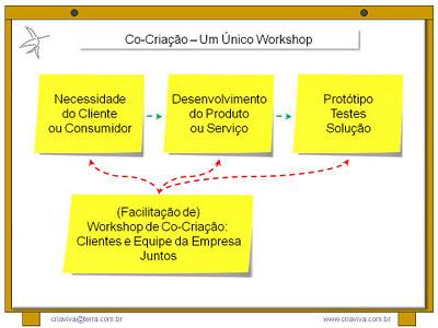 Facilitação de Metodologia IDM Innovation Decision Mapping Workshop de Inovação