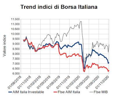 Trend indici di Borsa Italiana al 6 novembre 2020