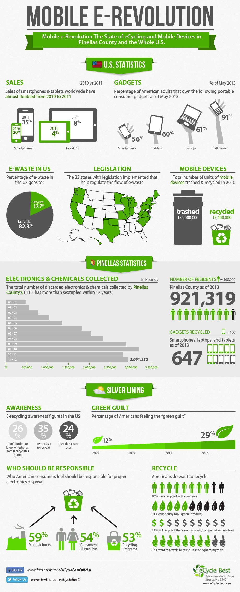Mobile-E-Revolution-The-E-Cycling-Drive-of-Pinellas-County  #Infographic