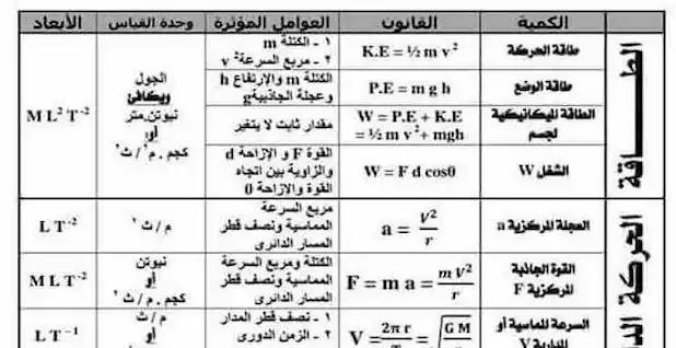 كتاب الامتحان فيزياء اولى ثانوى pdf 2019