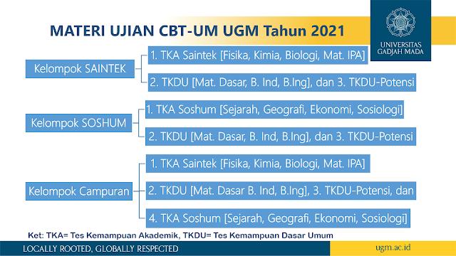Materi Ujian UTUL CBT UGM 2021