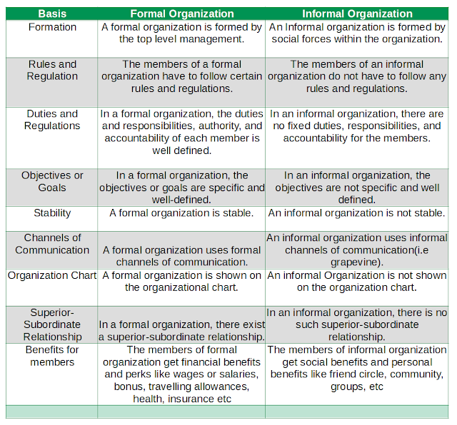 Difference Between Formal Organization and Informa Organization