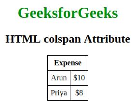 penggunaan atribut colspan pada html